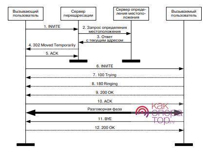 Как работает SIP-протокол
