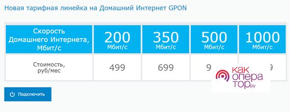 Тарифы МГТС на домашний интернет