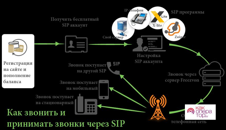 https://freezvon.ru/images/ru/shema-sip.png