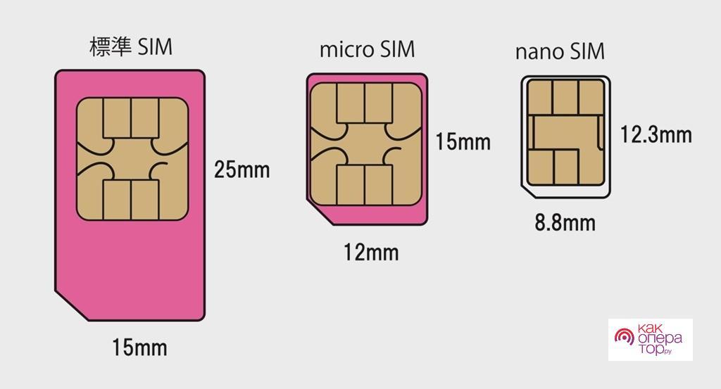 Типы СИМ-карт и их особенности