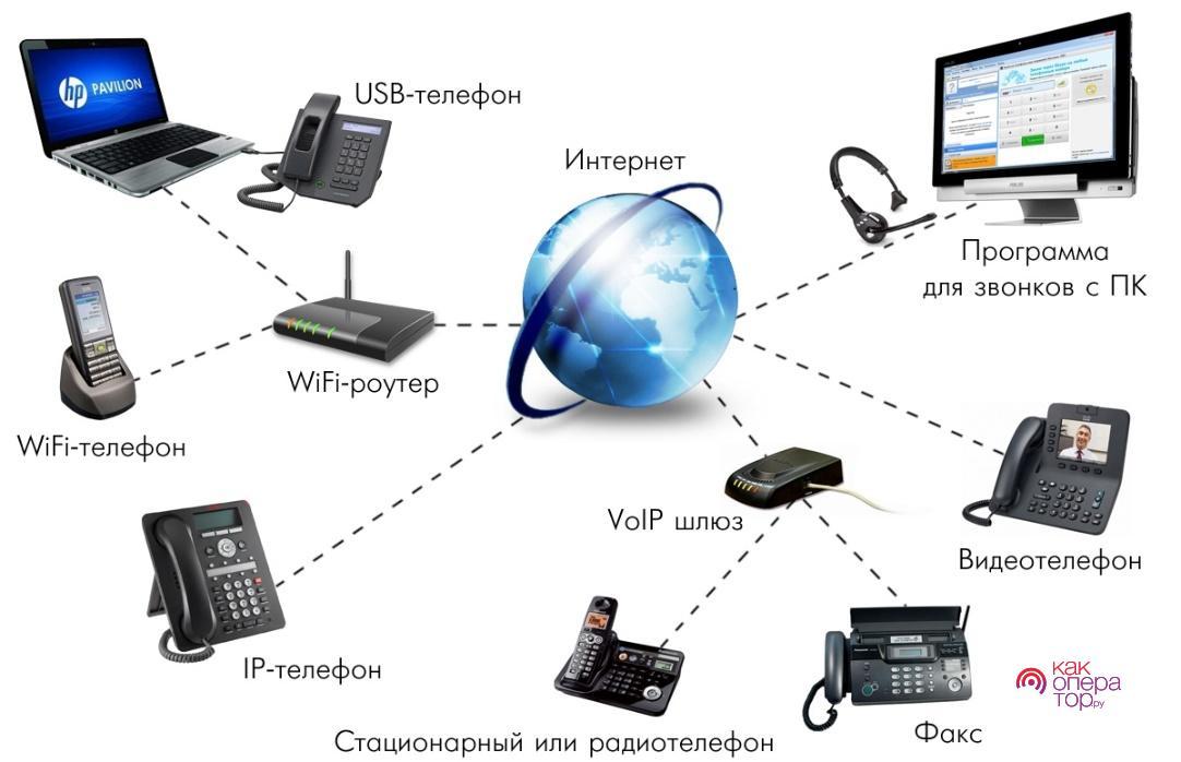 IP-телефония в Уфе | Внедрение IP-АТС, монтаж АТС