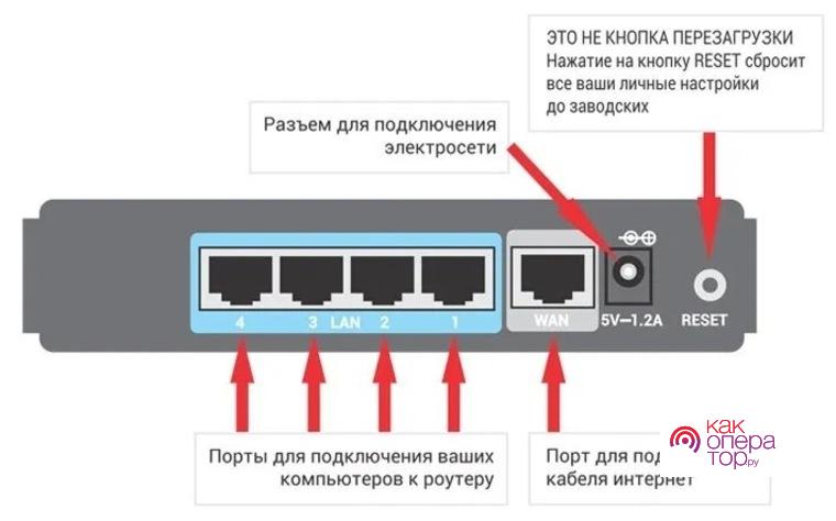 Как настроить роутер без помощи специалиста?   Роутеры (маршрутизаторы)   Блог   Клуб DNS