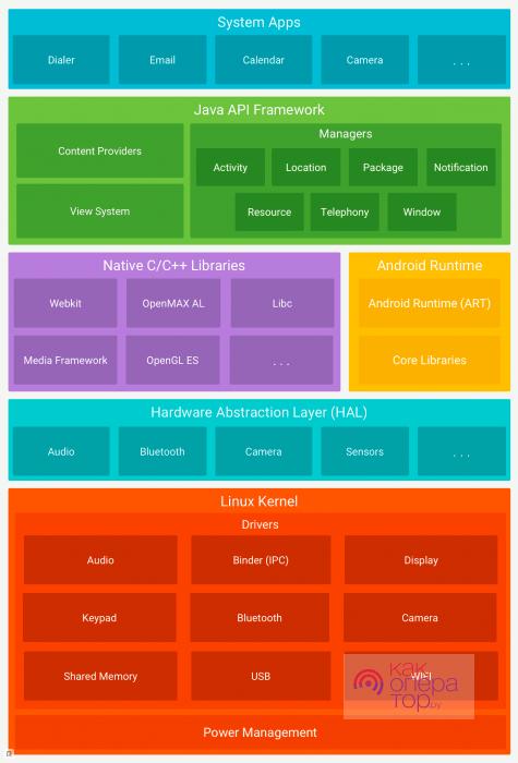 Как устроена операционная система Андроид