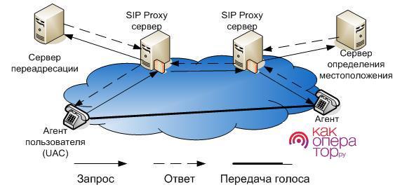 Протокол установления сеанса — Википедия